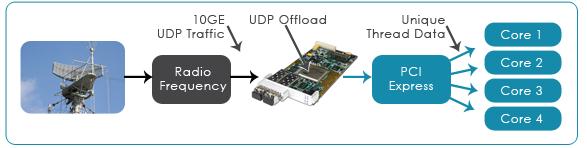 FPGA Cards for Radar Systems
