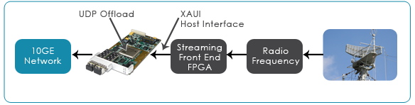 Front end FPGA cards for signal intelligence