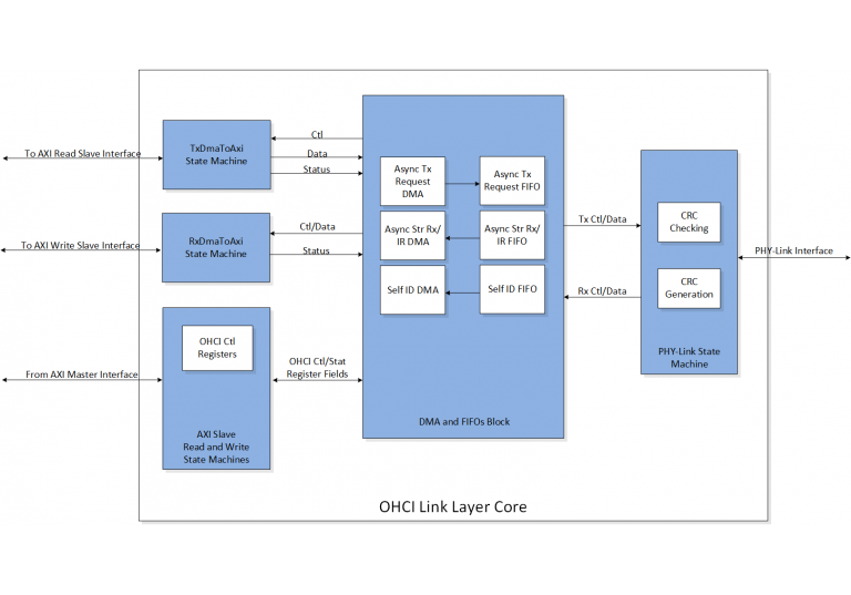 Feature-OHCI-Link-Layer-Core-Block-Diagram