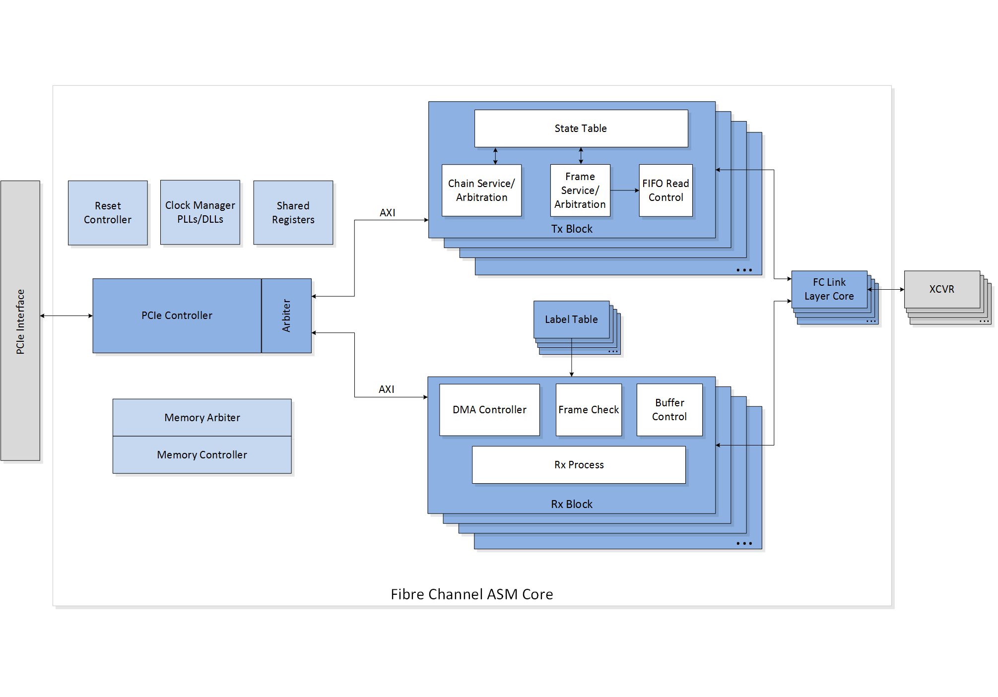 Featured-Fibre-Channel-ASM-Core-Block-Diagram