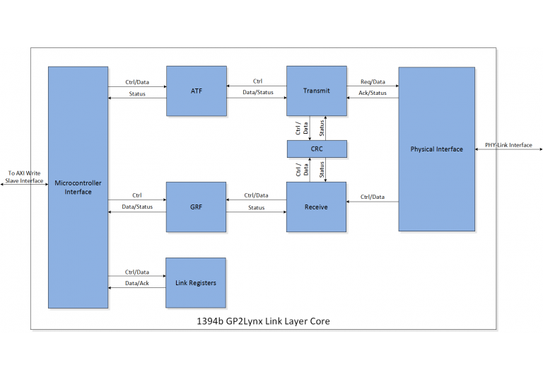 Featured-GP2Lynx-Link-Layer-Core-Block-Diagram