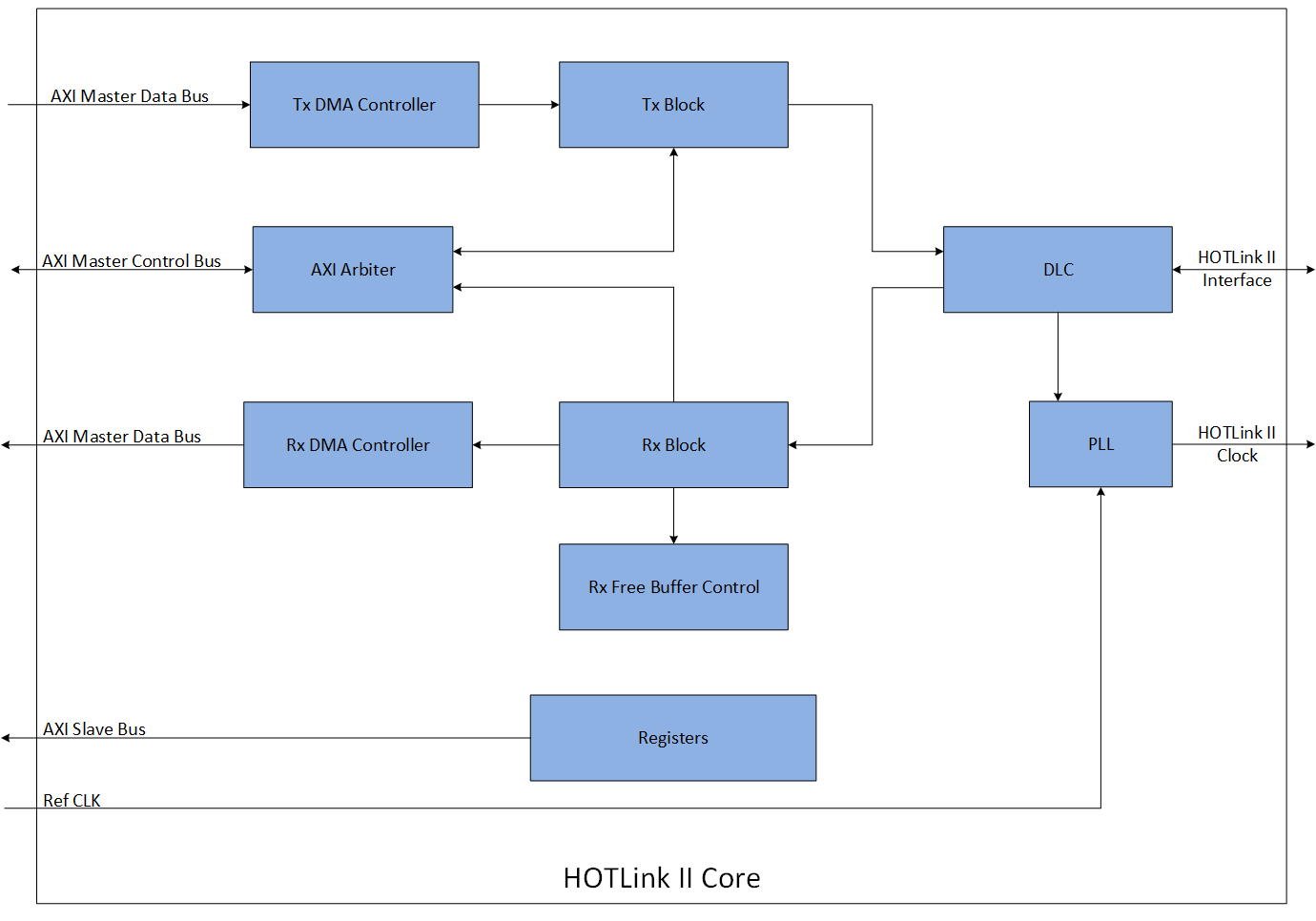 Featured-HOTLink-II-Core-Block-Diagram
