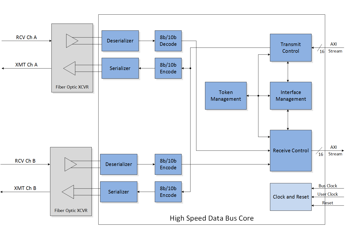 Featured-High-Speed-Data-Bus-Core-Block-Diagram