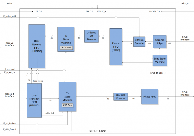 Featured-sFPDP Block Diagram
