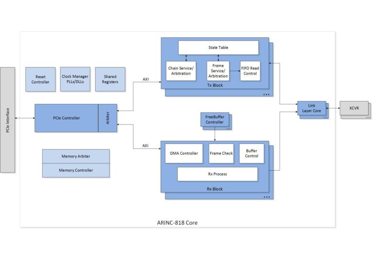 ARINC-818-Core-Block-Diagram