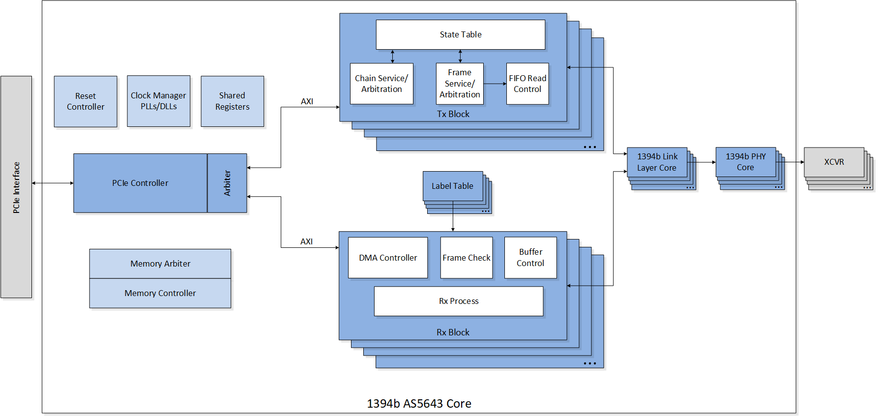 1394b-AS5643-Block-Diagram
